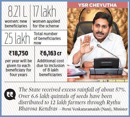 YSR-Cheyutha-scheme-includes-Pension-beneficiaries