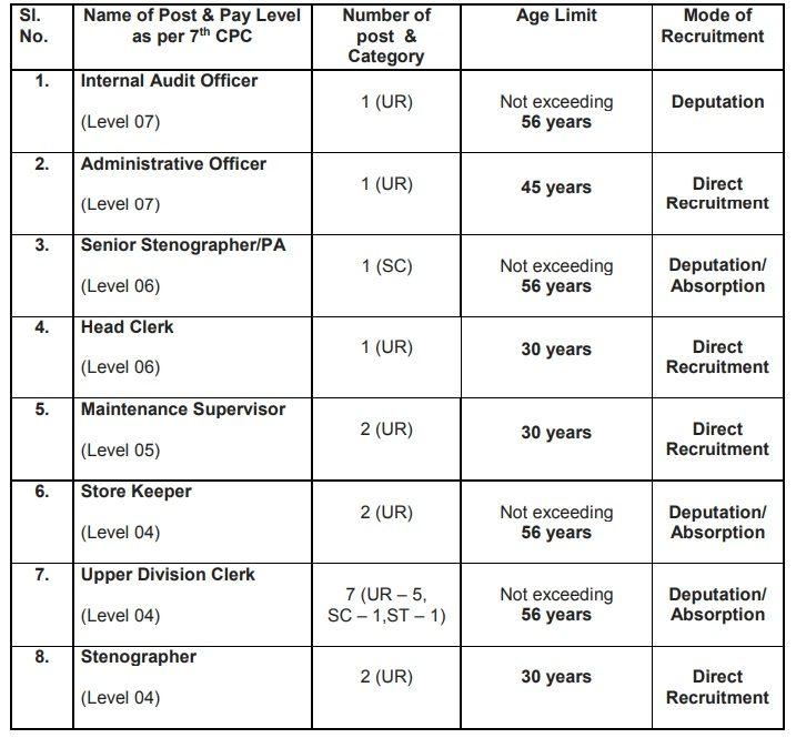 CNCI Kolkata Recruitment 2020