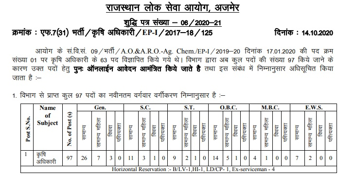 RPSC Agriculture Officer Jobs 2020