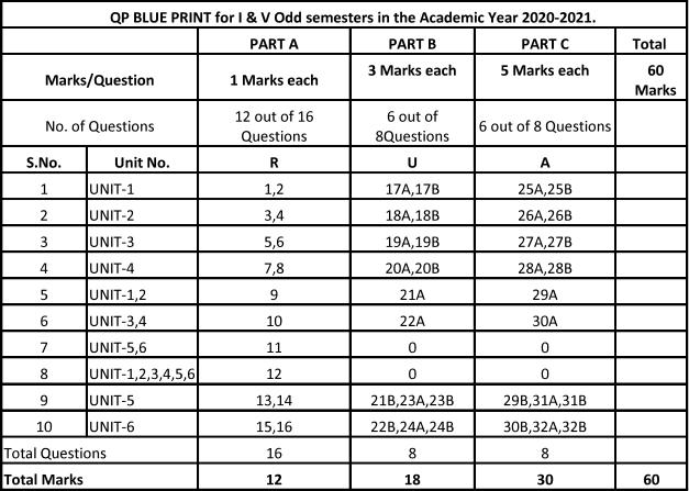 TS-SBTET-C18-1st-5th-Sem-Examination-Pattern-2021